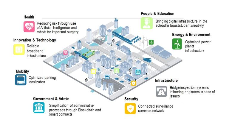 How the Smart City can build itself — Roland Berger