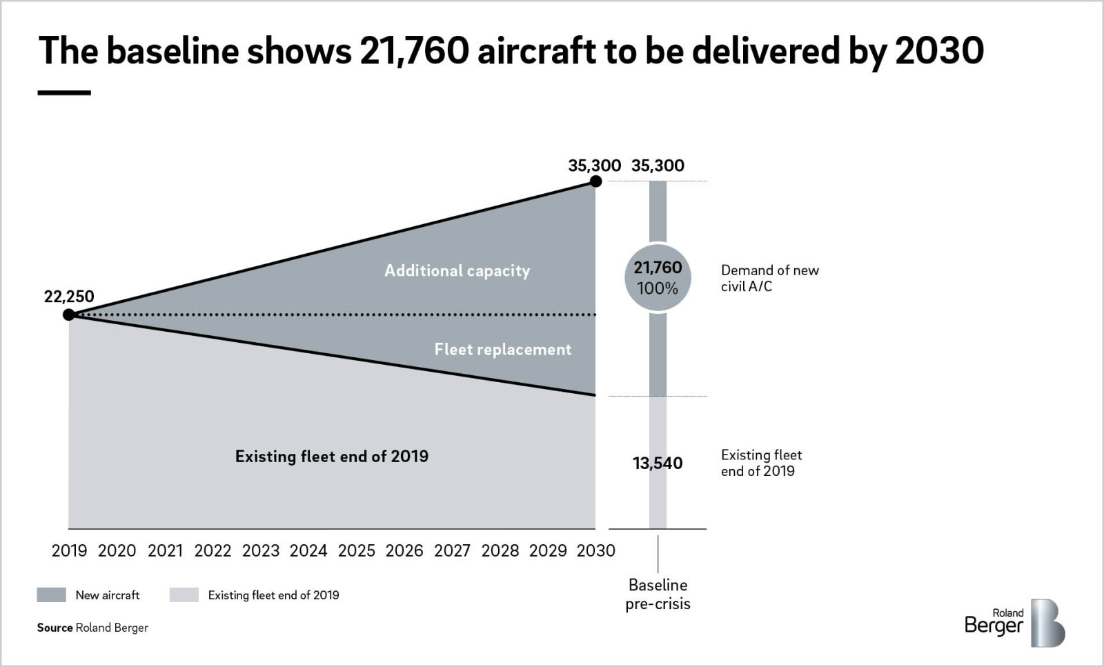 foto de COVID-19 – How we will need to re-think the aerospace industry ...