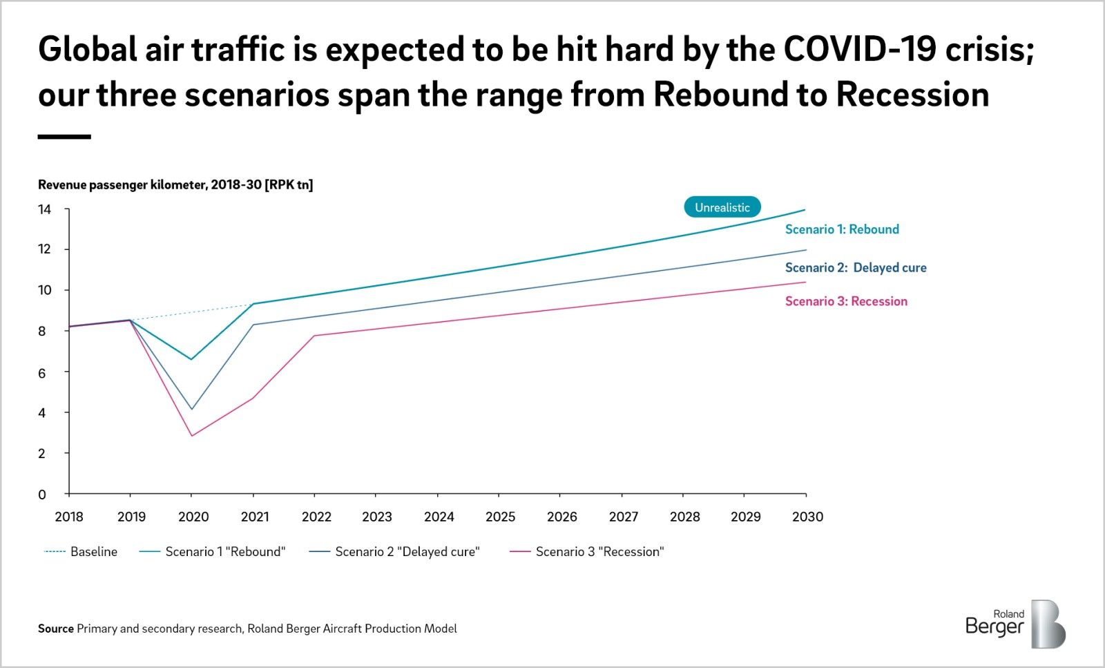 How the Covid-19 crisis is expected to impact the aerospace industry | Roland Berger
