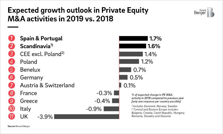 Private equity experts' views on the development in the number of M&A transactions with private equity involvement in Europe.