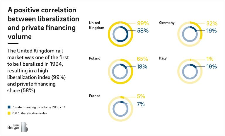 The study by Roland Berger shows a positive correlation between liberalization and private financing volume.