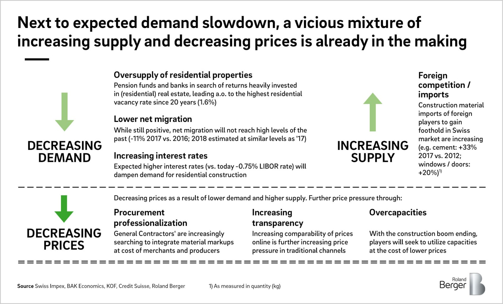 Swiss building materials players: Prepare for market