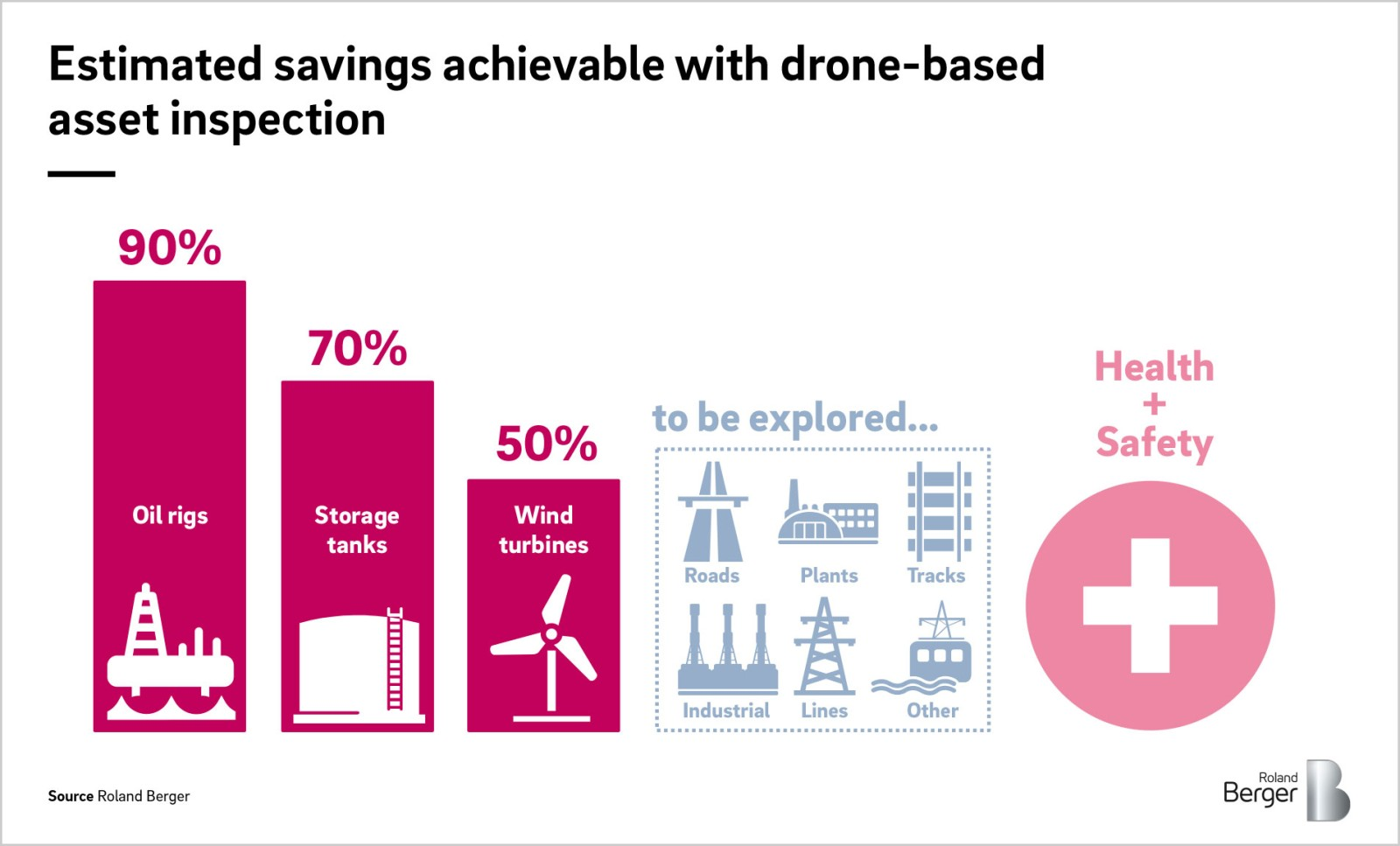Drones: The future of asset inspection — Roland Berger