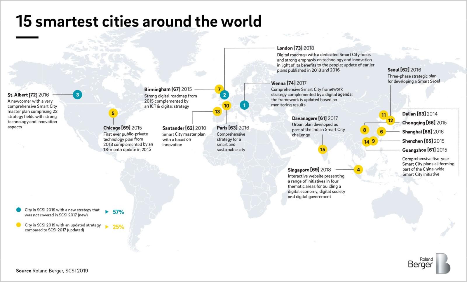 Smart City Strategy Index: Wien und London weltweit ...