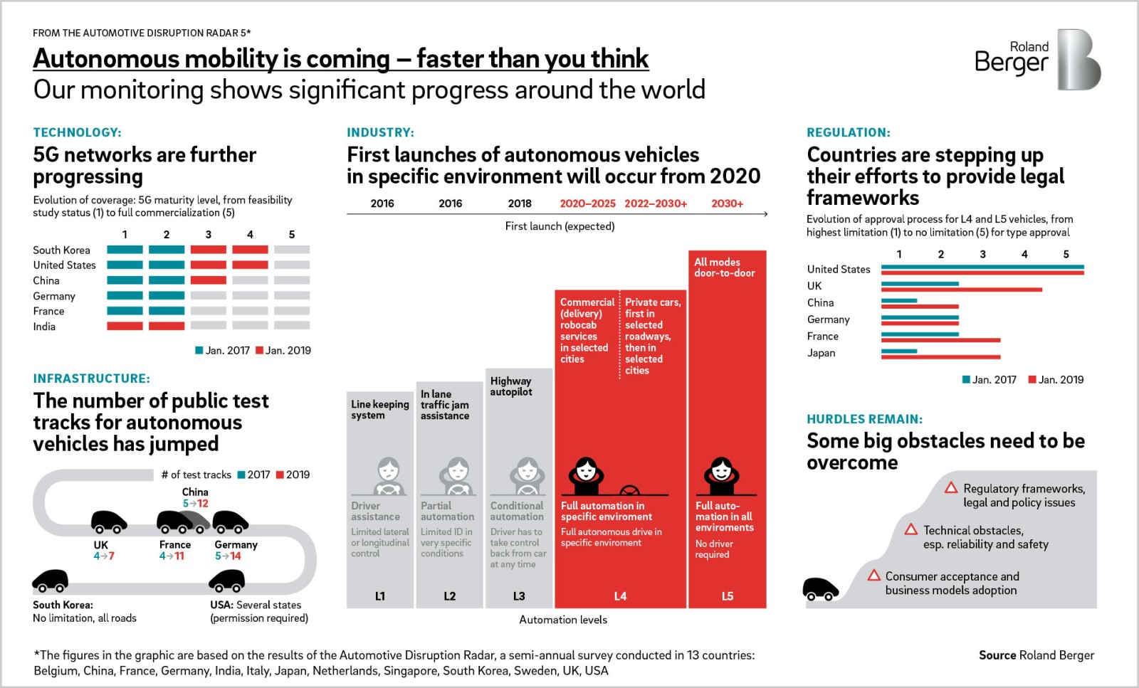 ADR5: Autonomous mobility is coming – faster than you think