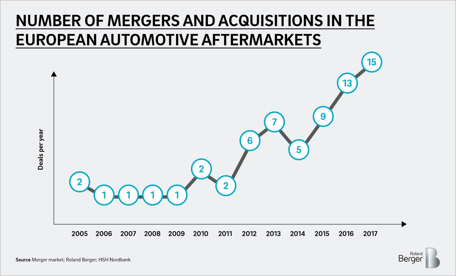 Consolidation in the European automotive aftermarket — Roland Berger