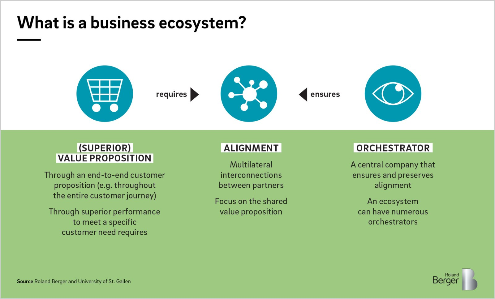 How Companies Of All Sizes Can Benefit From Business Ecosystems Roland Berger