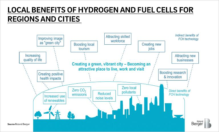 Direct and indirect benefits of using hydrogen und fuel cells