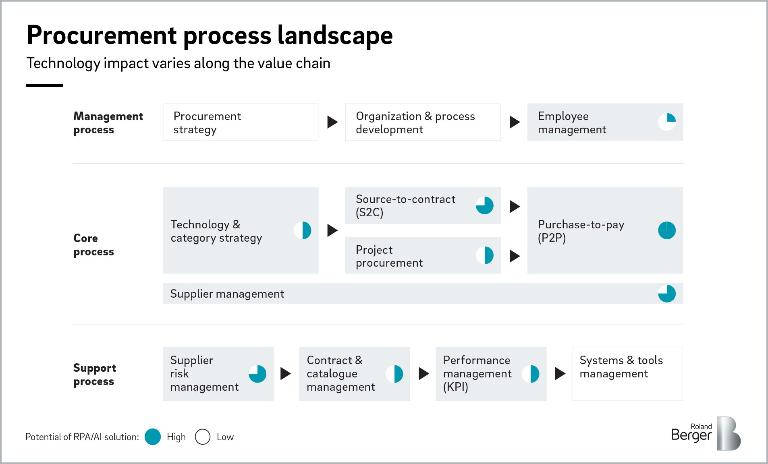AI and the future of procurement — Roland Berger