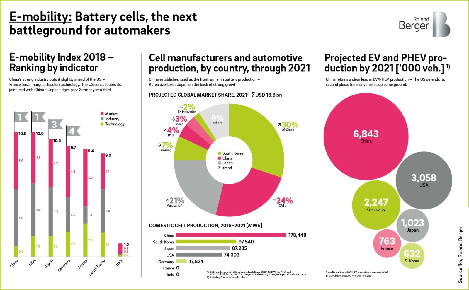 E Mobility Automakers In Need Of Battery Strategy Roland Berger Electric Car Diagram Oems That Want To Reap The Potential A For Cell Value Chain