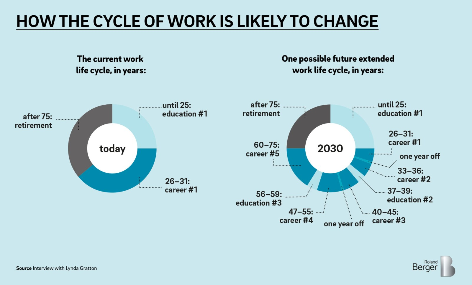 The future of work is a matter of being human — Roland Berger