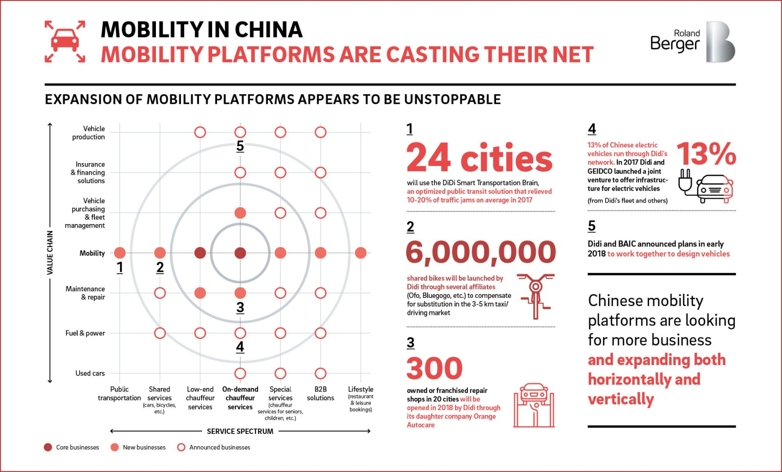 New mobility trends: China leads the way — Roland Berger
