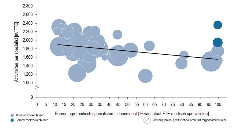Totaal aantal herhaalbezoeken, opnames en operaties per specialist [# per FTE]
