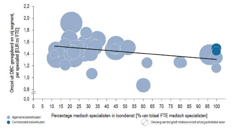 Omzet uit DBC (gereguleerd en vrij segment) per specialist [miljoenen euro's per FTE]