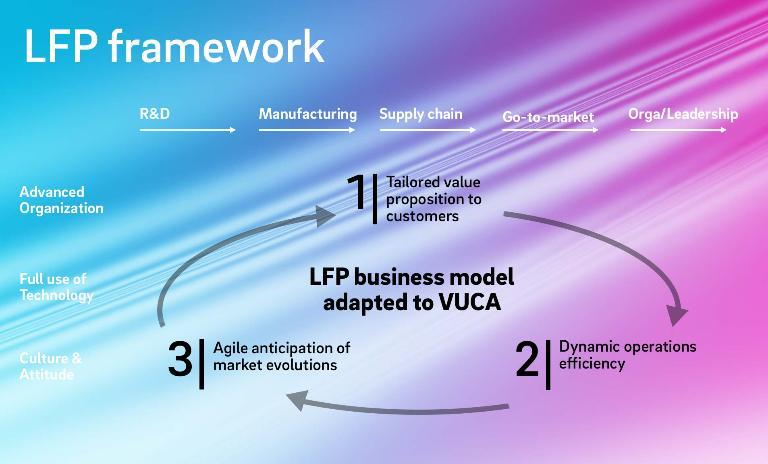 The Light Footprint approach offers different levers along the value chain