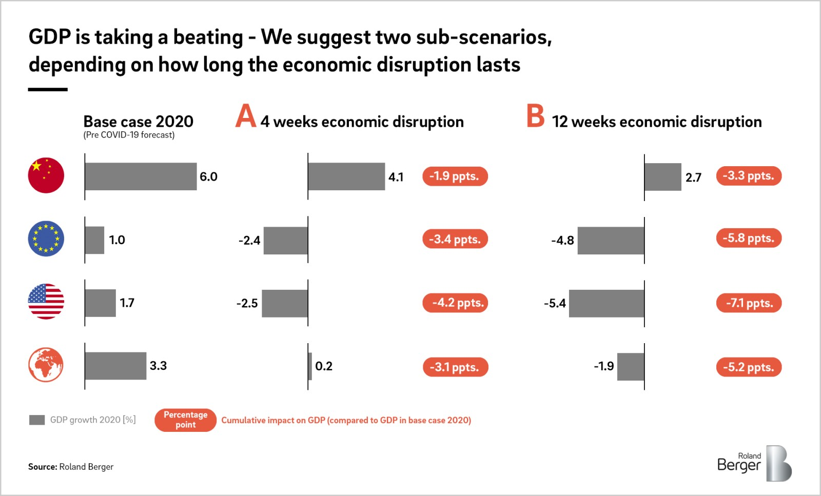 World Economic Growth Plunges Due To Coronavirus Which Industries Are Suffering The Most Roland Berger