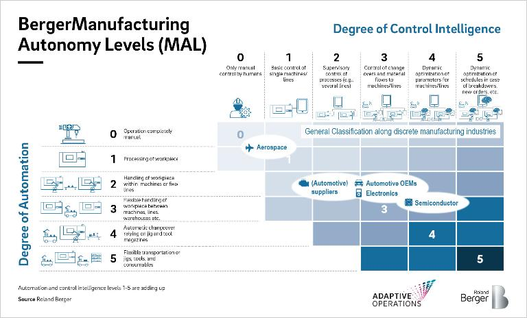 Manufacturing autonomy levels: Only at the very highest MA level do we see the combination of smart controls and end-to-end automation unfolding its full potential.