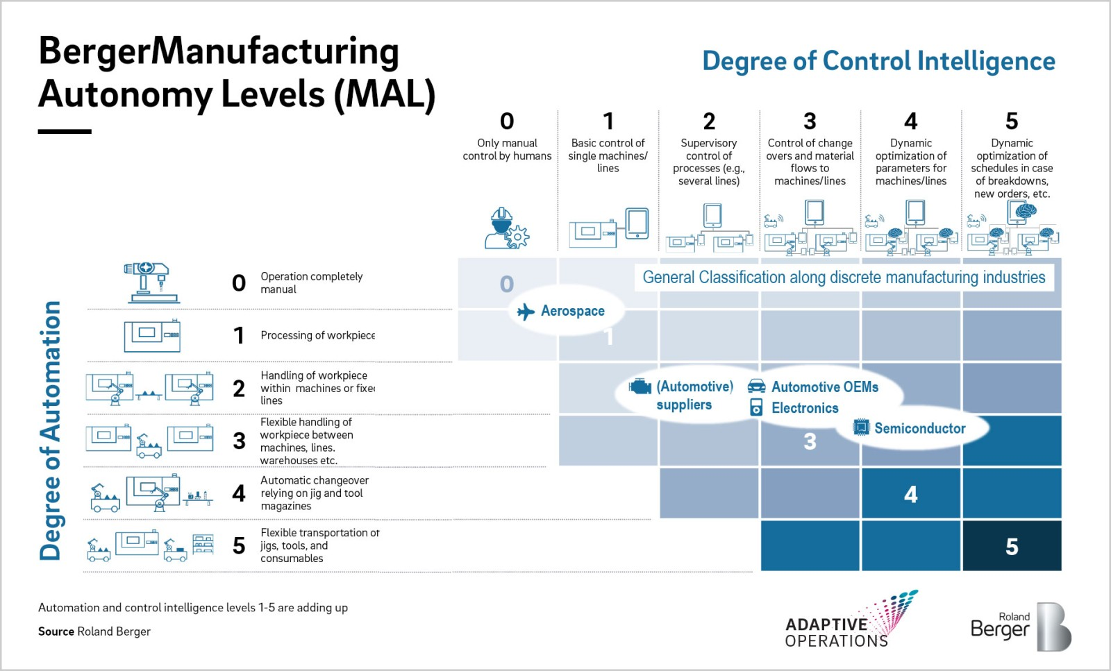 Autonomous production: New opportunities through Artificial