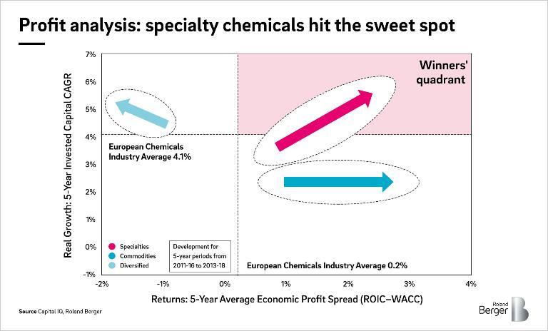 Abbildung 1: Vergleich des profitablen Wachstums europäischer Chemiefirmen nach Ausrichtung (Specialties, Commodities, Diversified) in den vergangenen sieben Jahren im Fünfjahreszeitraumvergleich.