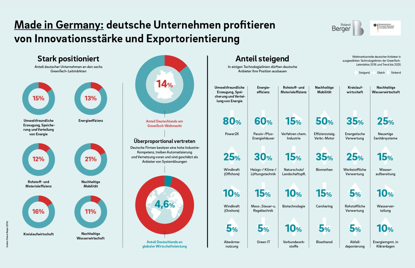 GreenTech made in Germany 2018 — Roland Berger