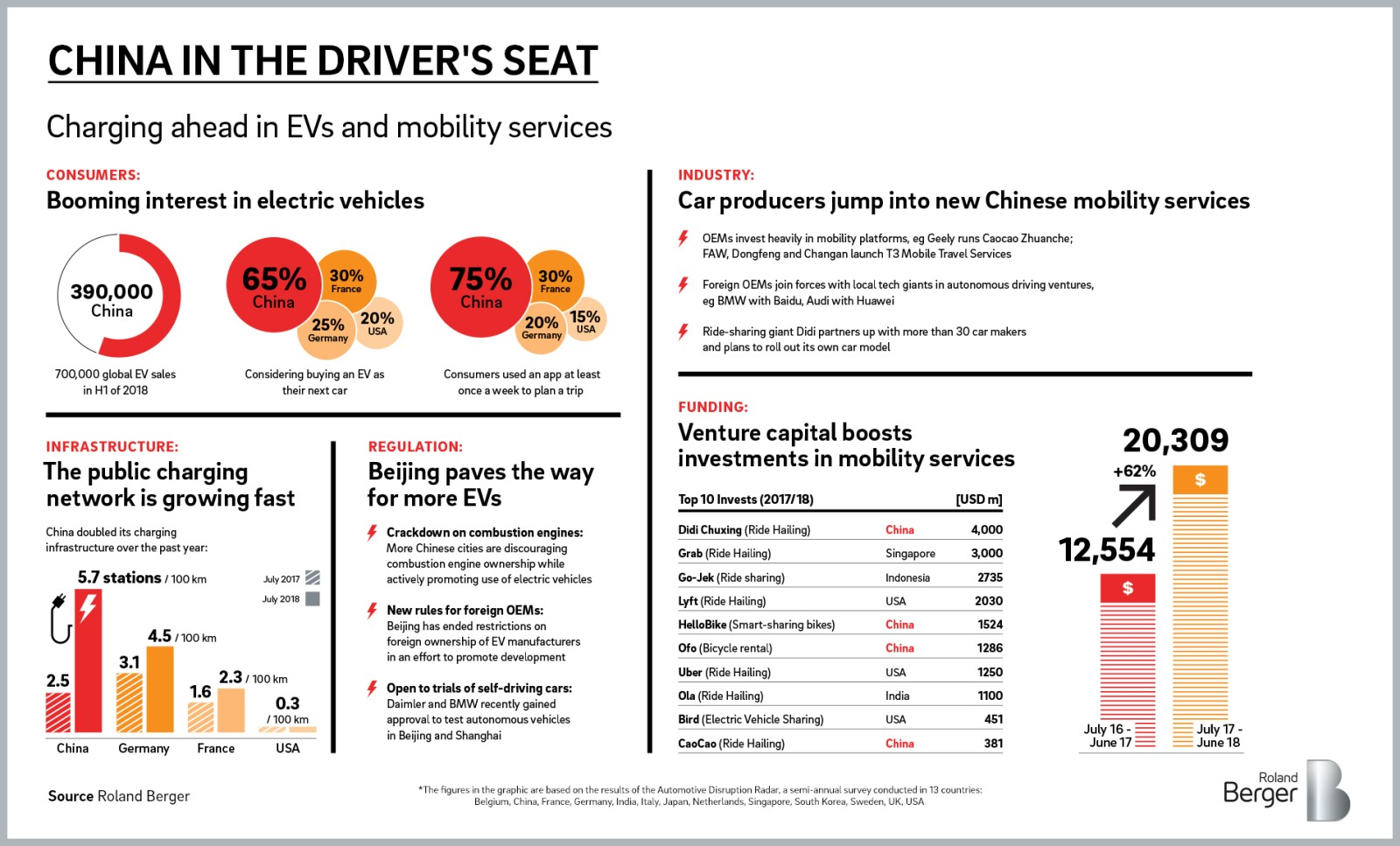 New mobility trends: China is driving away from the
