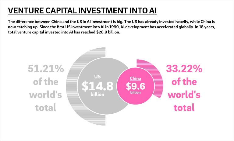 Source: Tencent Research Institute's report on AI developement in China and the US