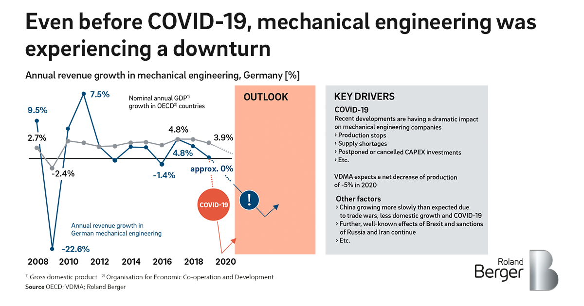Covid 19 Priorities For Mechanical Engineering Roland Berger